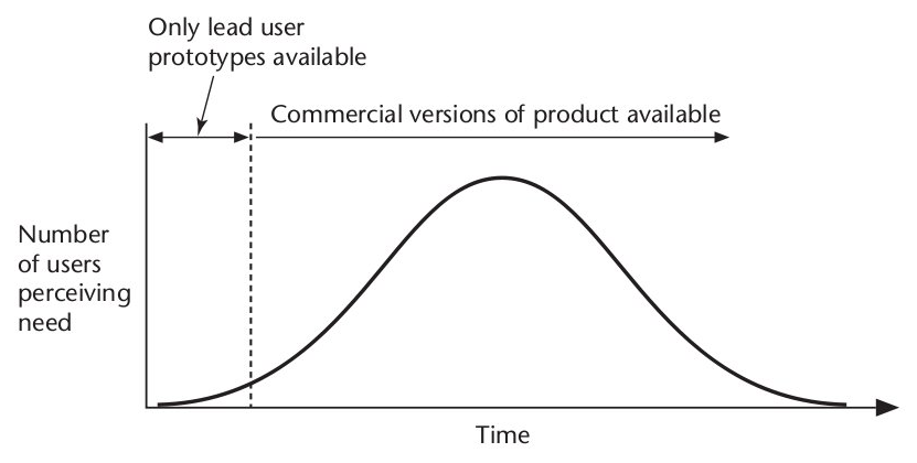 Graph sample