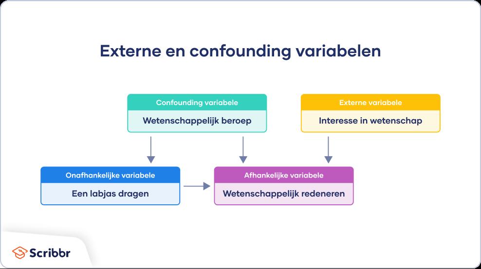 Externe en confounding variabelen voorbeeld